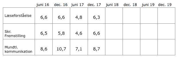 Prøvestatistik, Dansk 2
